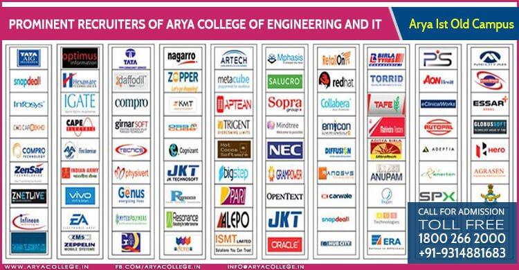 Engineering College in Rajasthan